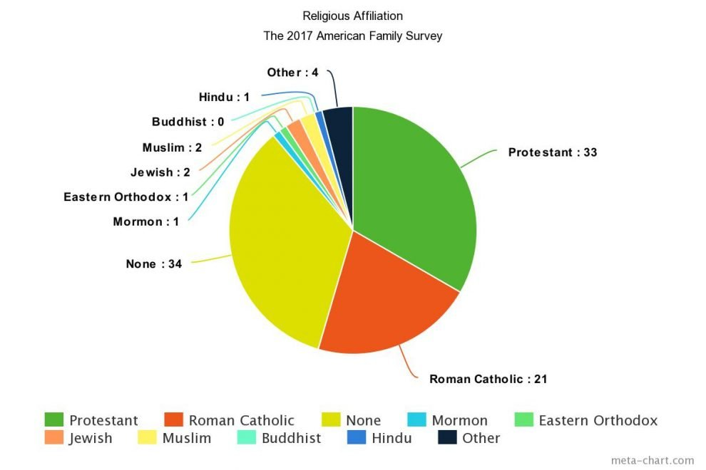 Usa Religion