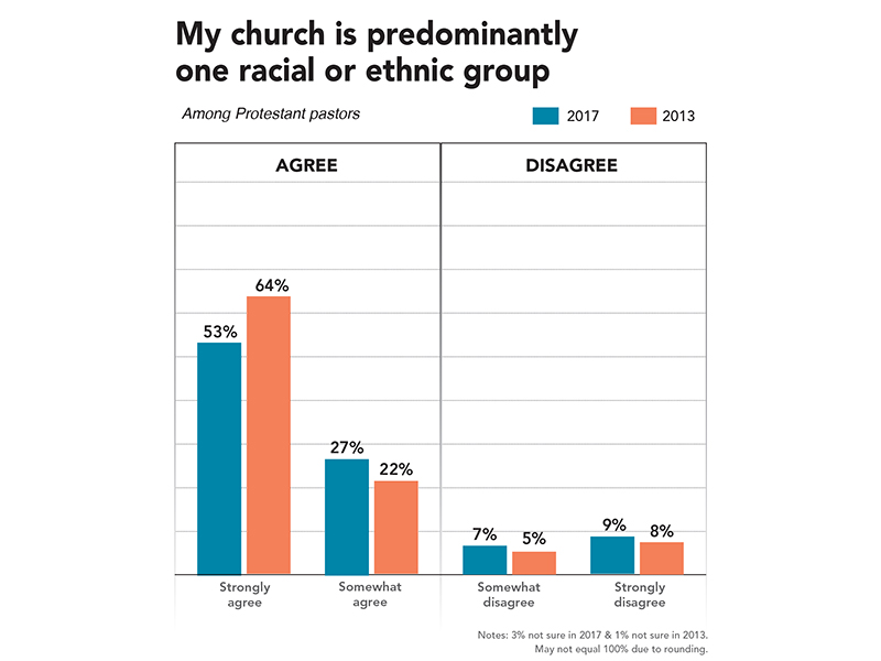Survey: Protestant church diversity 'heading in the right direction