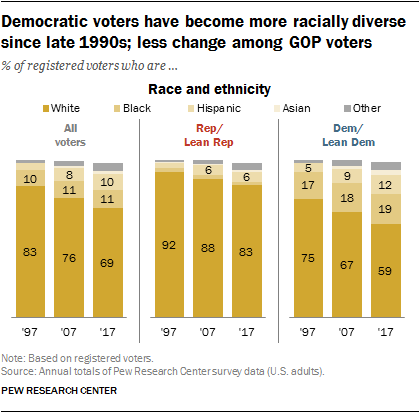Racial diversity by political party, 1997 to 2017. Source: Pew Research Center.