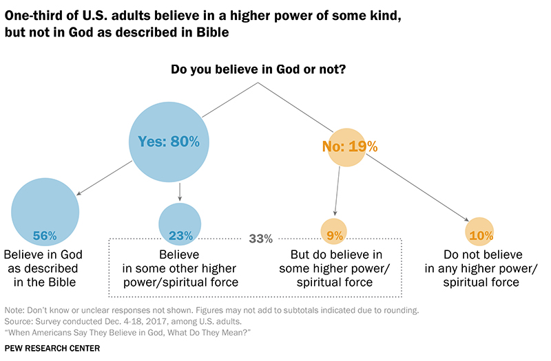Most Americans believe, but not always in the God of the Bible