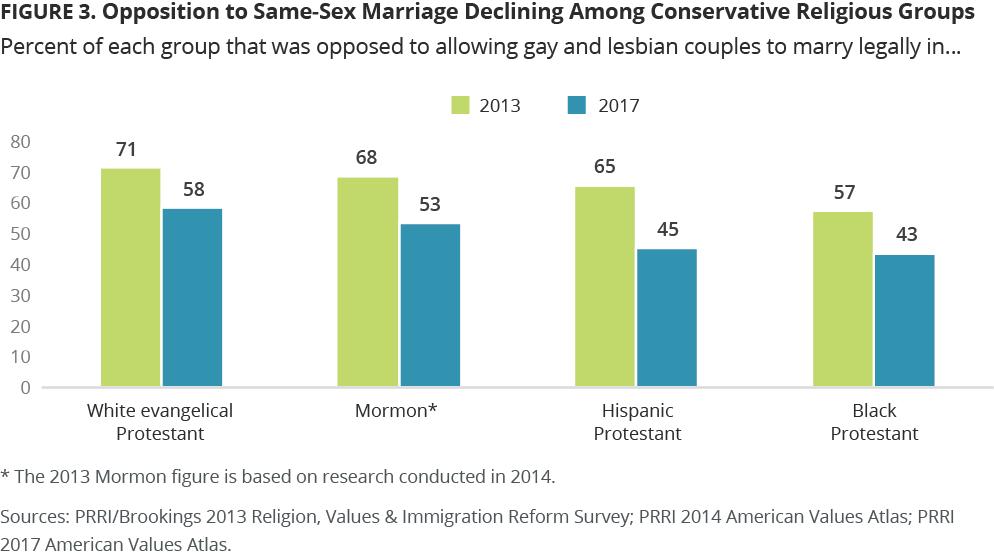 Sex based religous groups