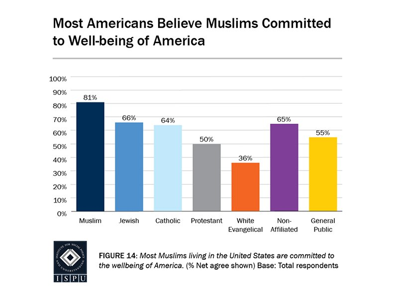 Muslims disapprove of country\'s direction but are proud to call ...