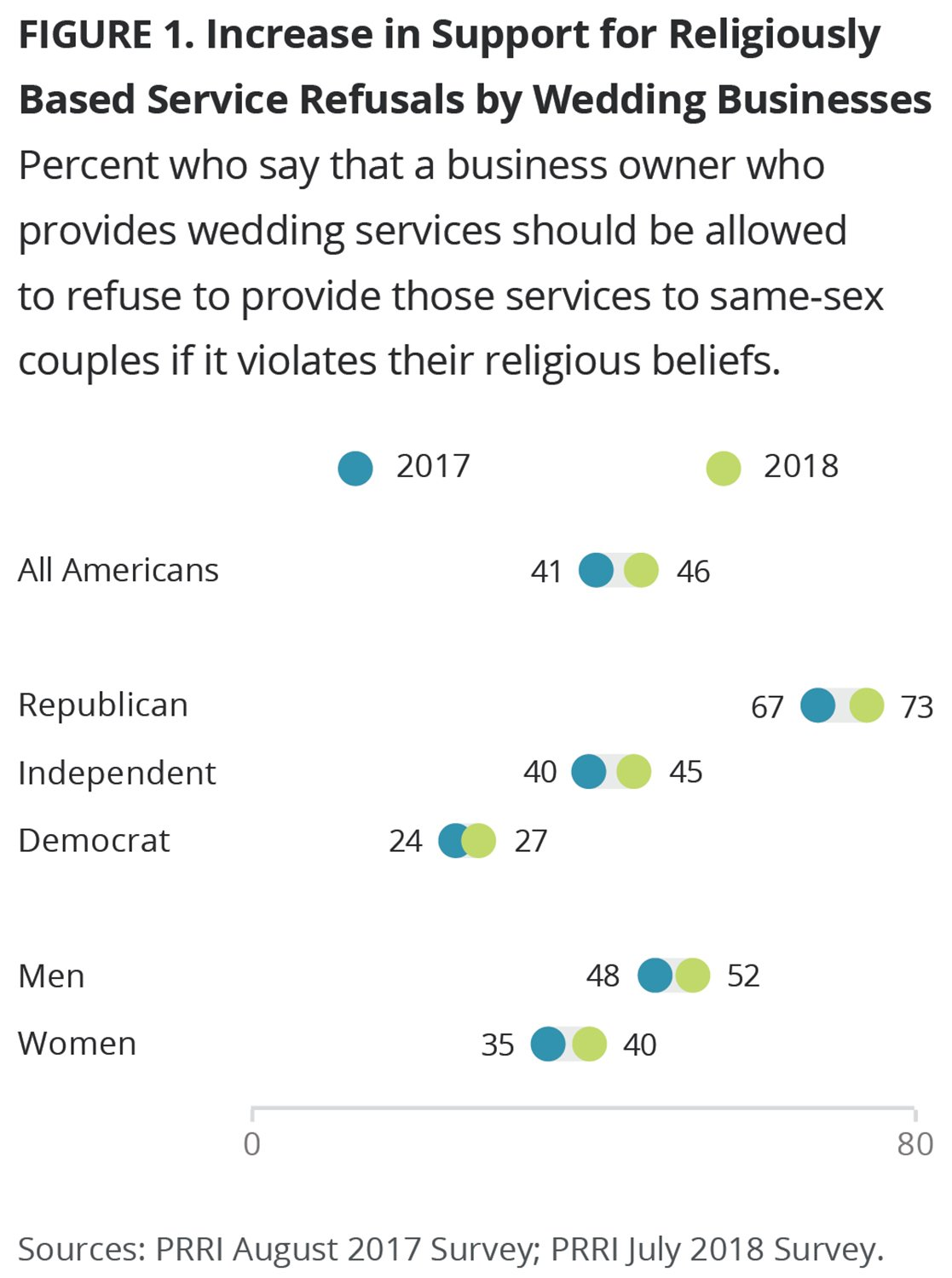Poll suggests religious freedom push is having an effect