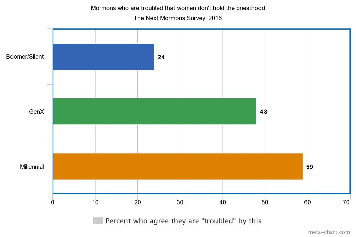 Younger Mormons Far More Likely To Be Troubled By Women S
