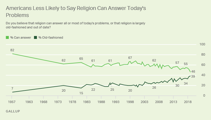 Why more and more Americans think religion is irrelevant