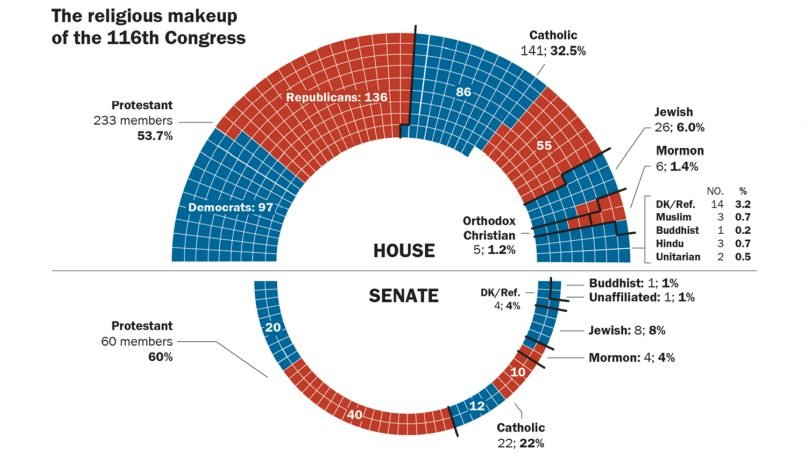 """""""The religious makeup of the 116th Congress"""" Graphic courtesy of Pew Research Center"""