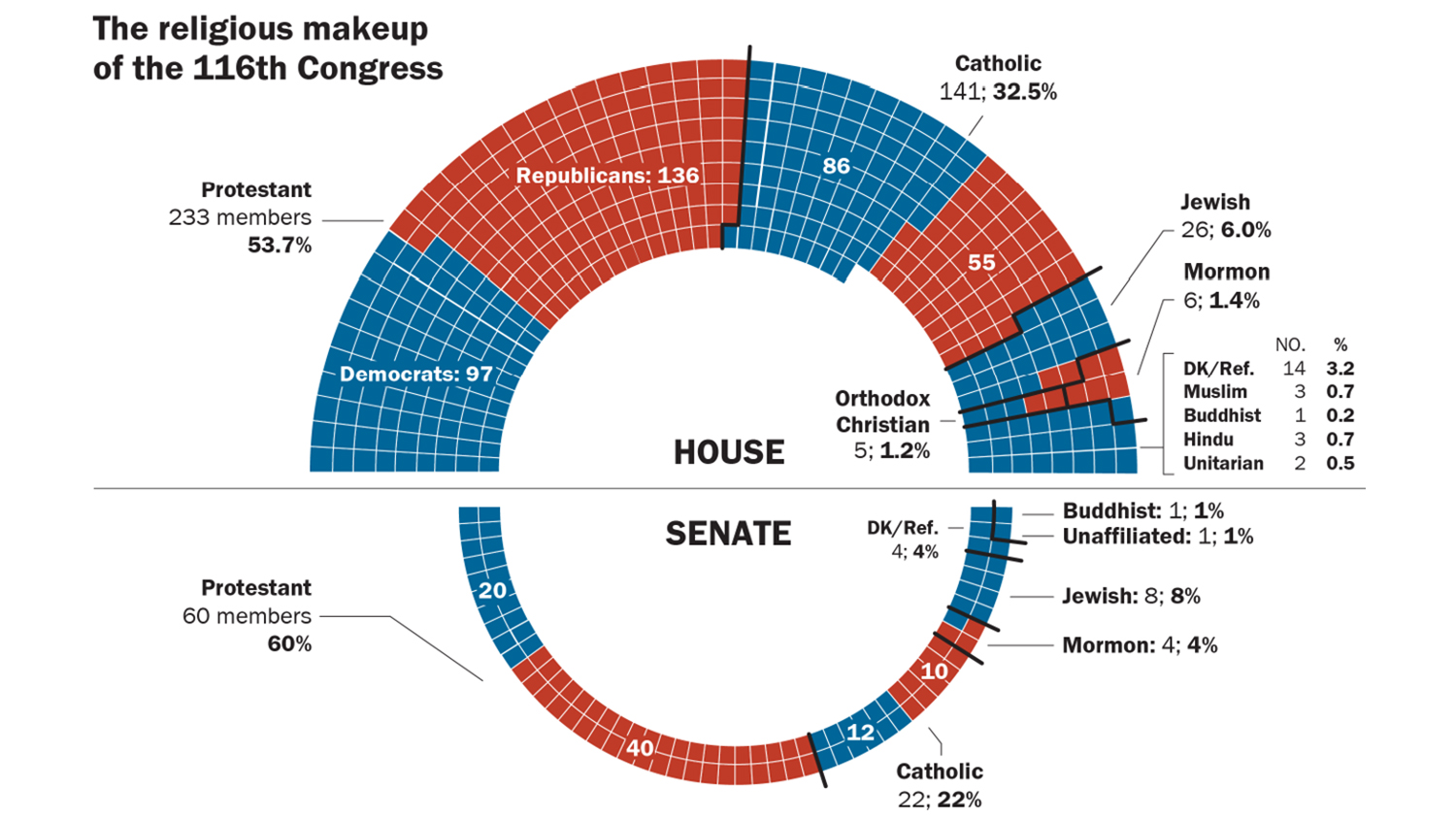 Congress Eyes Changes To Able Act >> Study New Congress Showcases Religious Diversity But Is Still