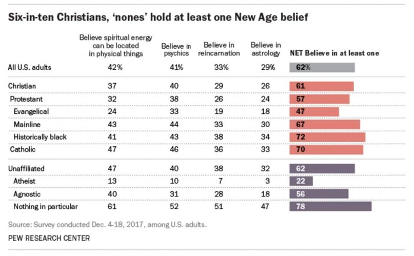 From 'cafeteria Catholics' to New Age nones, religion is