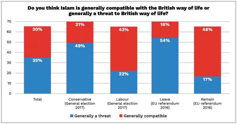 Report: One in three in UK say Islam threatens British culture