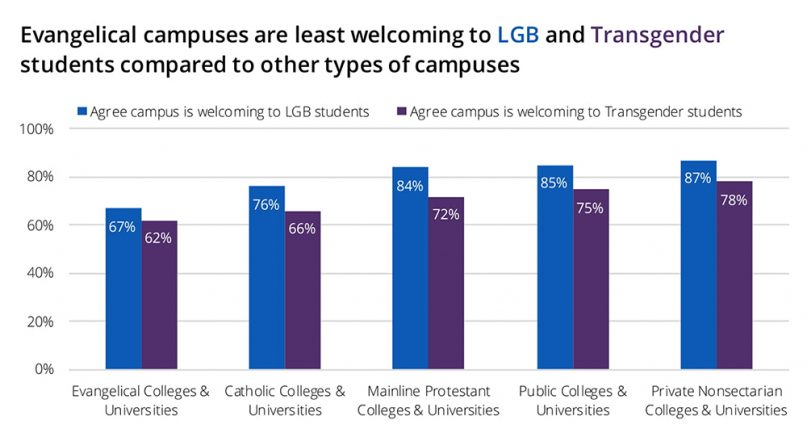 Most evangelical college students appreciate LGBT people