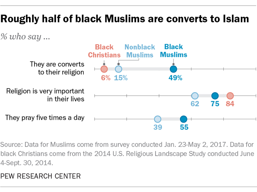 "f47e7a70e7429 ""Roughly half of black Muslims are converts to Islam."" Graphic courtesy of  Pew Research Center. """