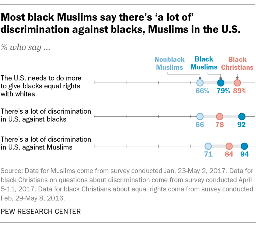 "cc8919c290e9f ""Most black Muslims say there s  a lot of  discrimination against blacks"