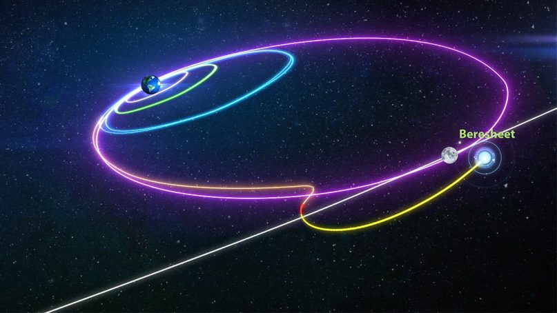 An illustration of the flight path of the Beresheet spacecraft to the moon. Image courtesy of SpaceIL