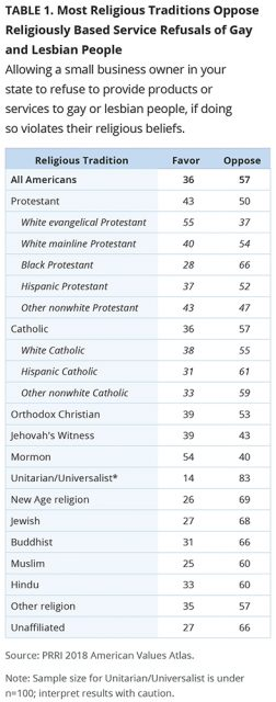 Survey: Most Americans continue to oppose religious service