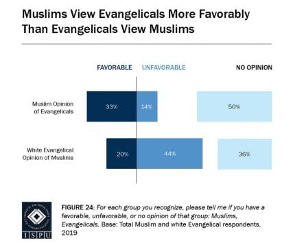 How evangelicals can support Muslims this Ramadan - Religion News