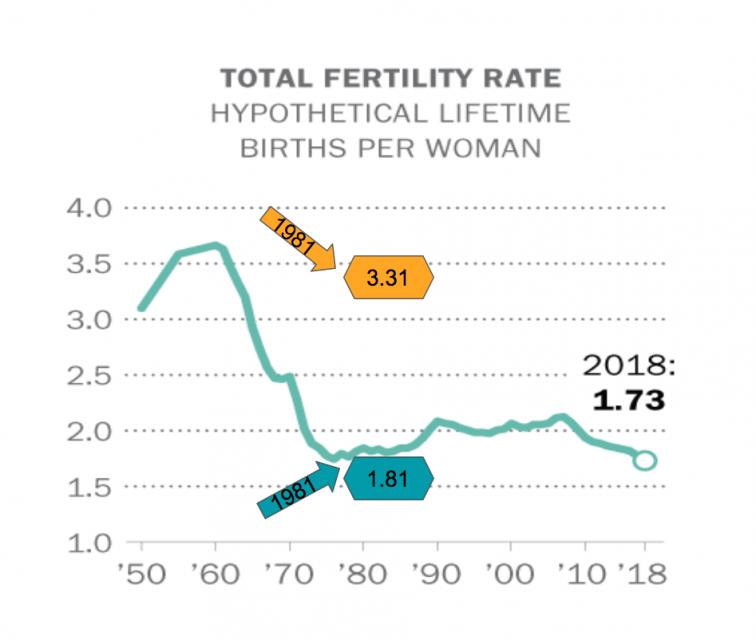 U.S. Mormons in 1981 had a fertility rate of 3.31 vs. 1.81 for the nation as a whole. Original graphic from Pew Research Center: https://www.pewresearch.org/fact-tank/2019/05/22/u-s-fertility-rate-explained/