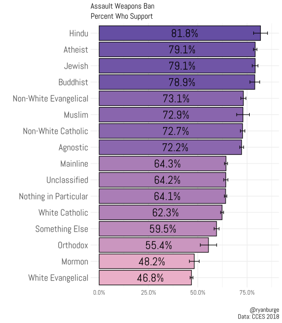 Which religions support gun control in the US? - Religion