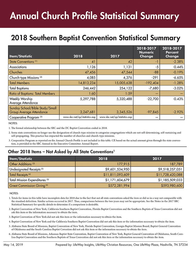 Southern Baptist Convention Hopes New 'Baptism Sunday' Will