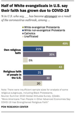 """""""Half of White evangelicals in U.S. say their faith has grown due to COVID-19"""" Graphic courtesy of Pew Research Center"""