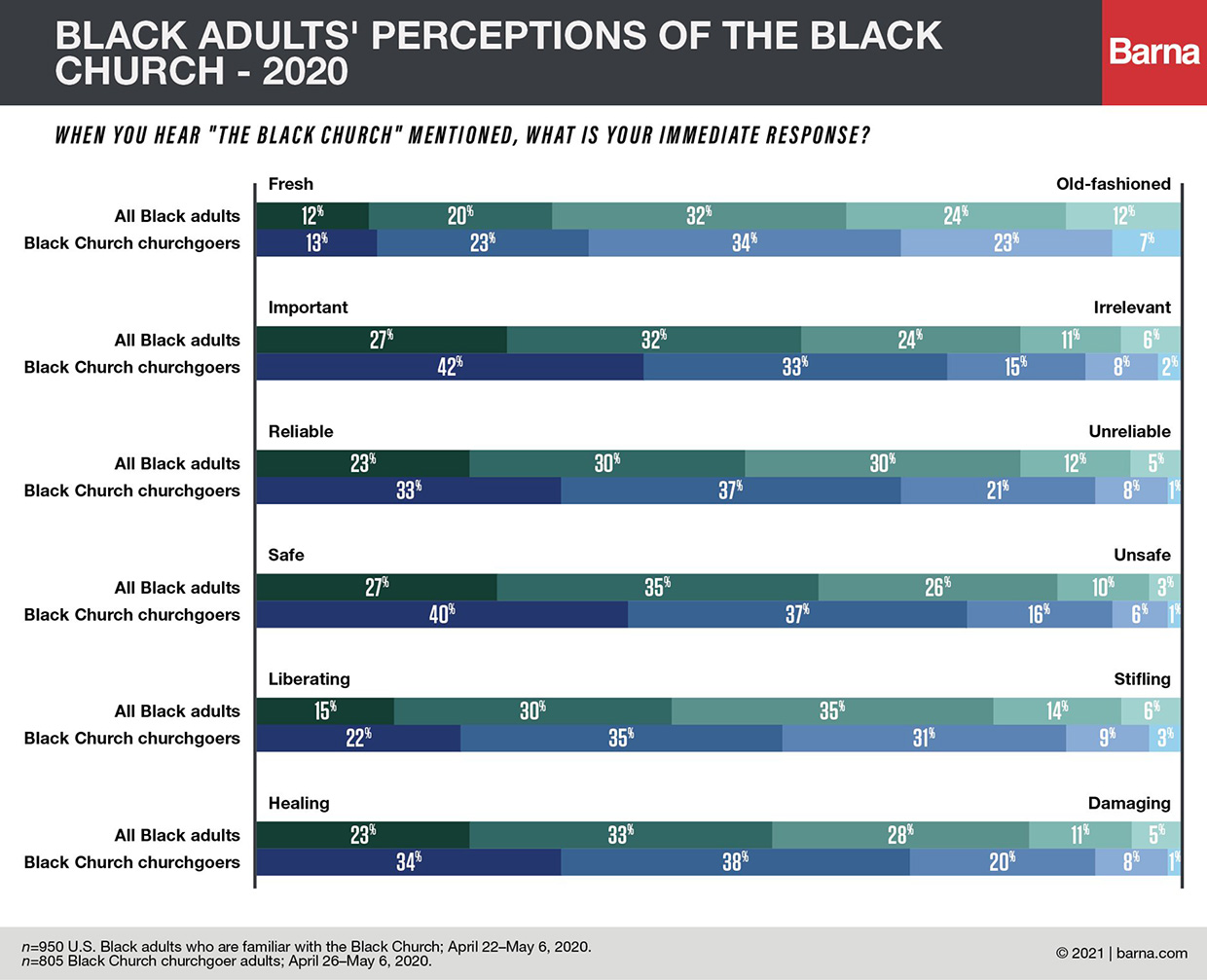 """""""Black adults' perceptions of the Black church - 2020"""" Graphic courtesy of Barna"""