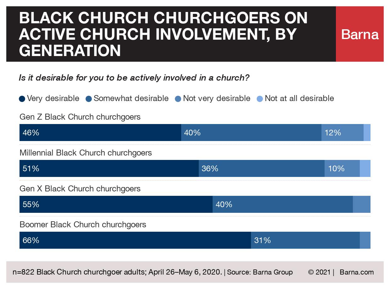 """Black church churchgoers on active church involvement, by generation"" Graphic courtesy of Barna"
