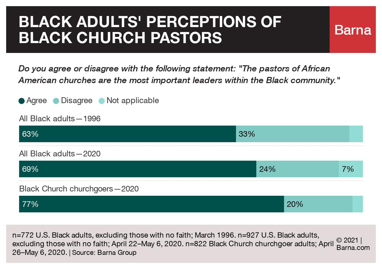 """Black adults' perceptions of Black church pastors"" Graphic courtesy of Barna"