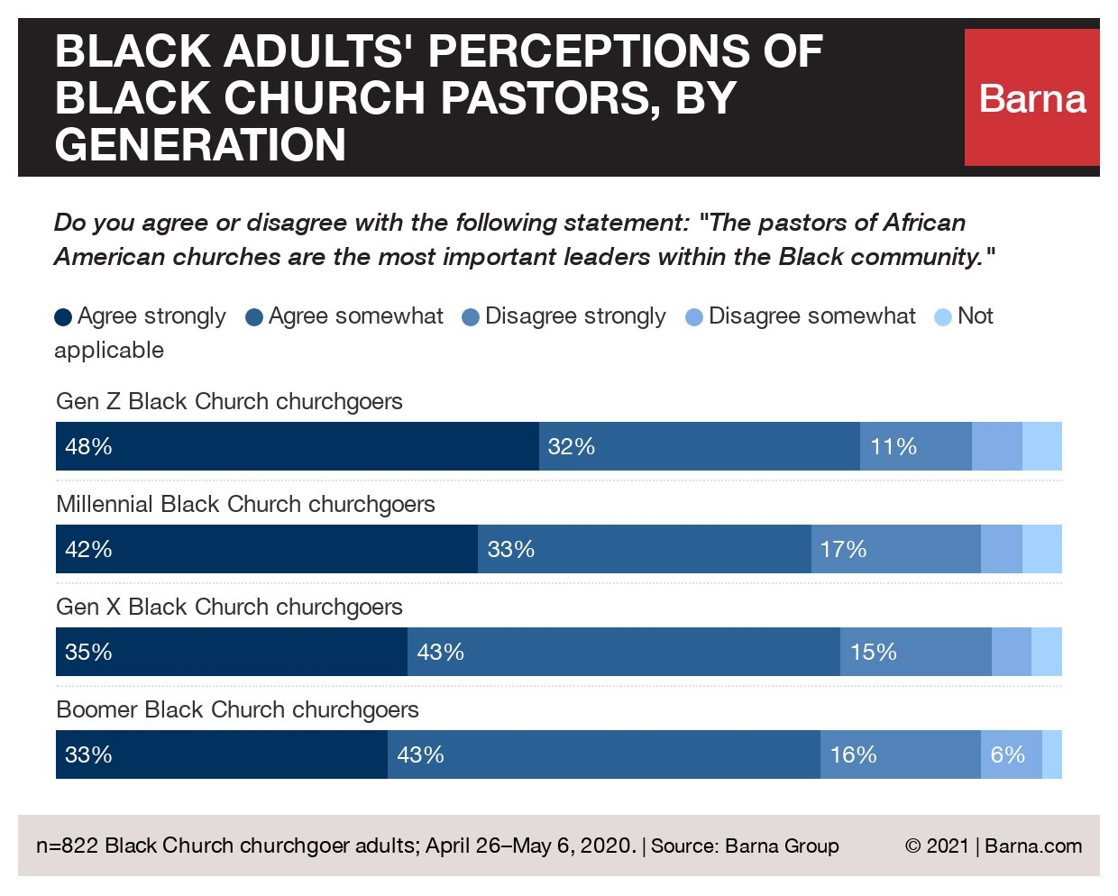 """""""Black adults' perceptions of Black church pastors, by generation"""" Graphic courtesy of Barna"""