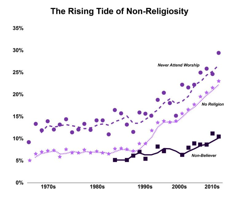In the 1990s, the number of people with no religious affiliation (purple stars in the illustration) began to suddenly climb. Why?