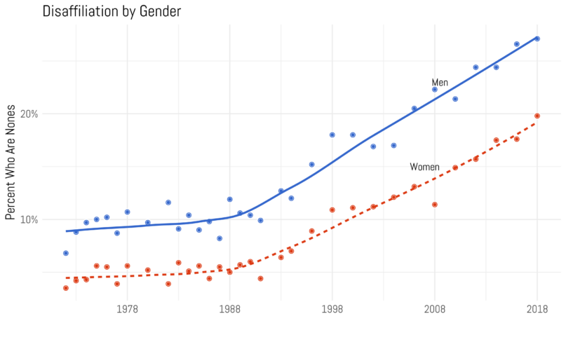 "The ""double hockey sticks"" phenomenon: religious disaffiliation has risen at fairly equal rate among both men and women, though the numbers are higher overall for men."