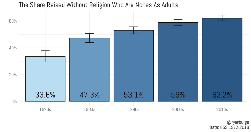 Although retention for nones started out poorly, with only about a third of those who grew up with no religion staying disaffiliated as adults, it has risen by nearly 30 points. Today, nearly two-thirds of people who are raised as nones are still nones in adulthood, and we're starting to see second- and even third-generation nones.