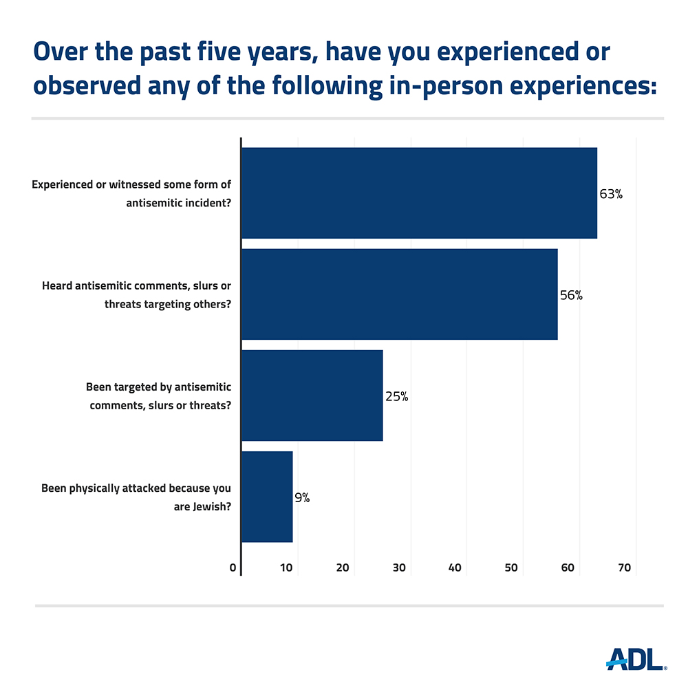 Graphic courtesy of ADL