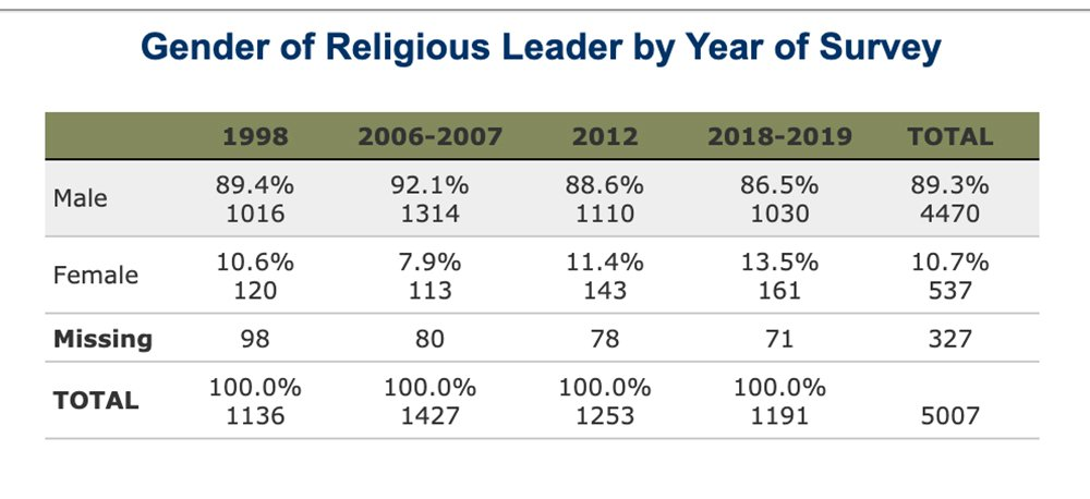 A 2018-2019 study found that 13.5% of congregations have a head clergywoman, an increase of roughly 2% from the 2012 results and 5.6% from the 2006-2007 results. Chart by the Association of Religion Data Archives
