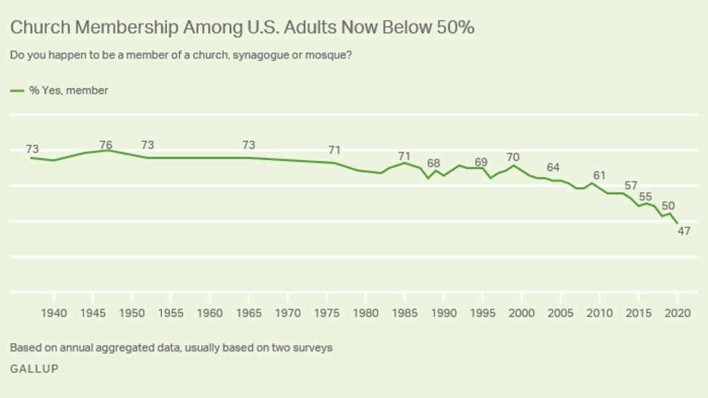 """""""Church Membership Among U.S. Adults Now Below 50%"""" Graphic courtesy Gallup"""