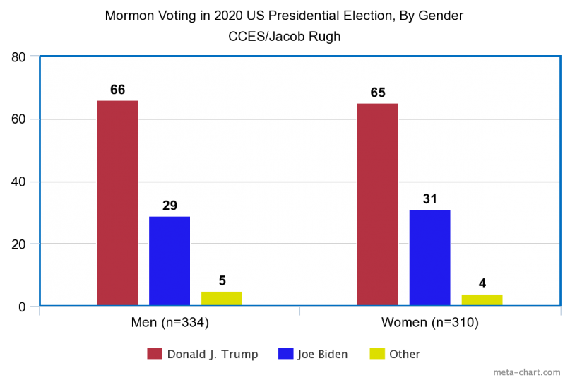 Overall, Trump captured two-thirds of the Mormon vote, and there was very little difference between men and women. Source: 2020 CCES, analyzed by Jacob Rugh.