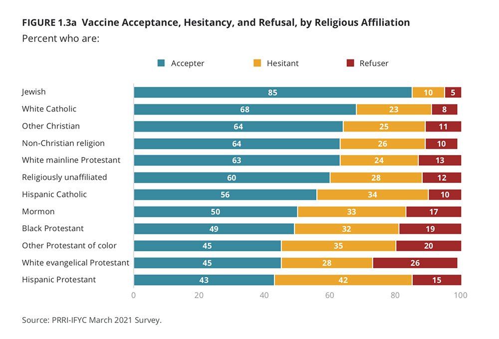 """""""Vaccine Acceptance, Hesitancy, and Refusal, by Religious Affiliation"""" Graphic courtesy of PRRI-IFYC"""