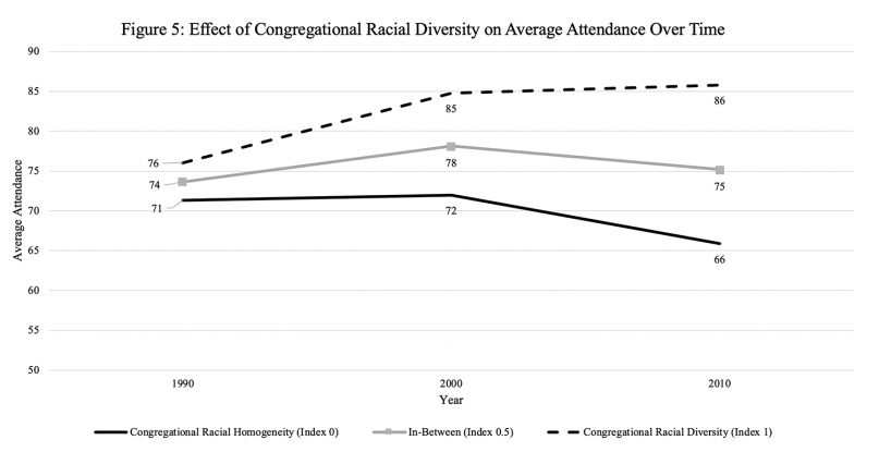 According to this chart, congregations with racial diversity have seen a continued increase in attendance from 1990 to 2010, in comparison to the racially homogenous and in-between churches which have seen decreases in attendance over the same time period. Chart courtesy of Professor Dougherty