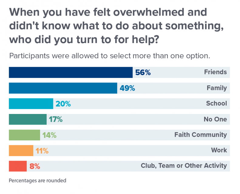 Family and friends were the most commonly cited sources of help and support for young people during the pandemic. Faith communities were cited far less often. Source: Springtide Research Institute, 2021.
