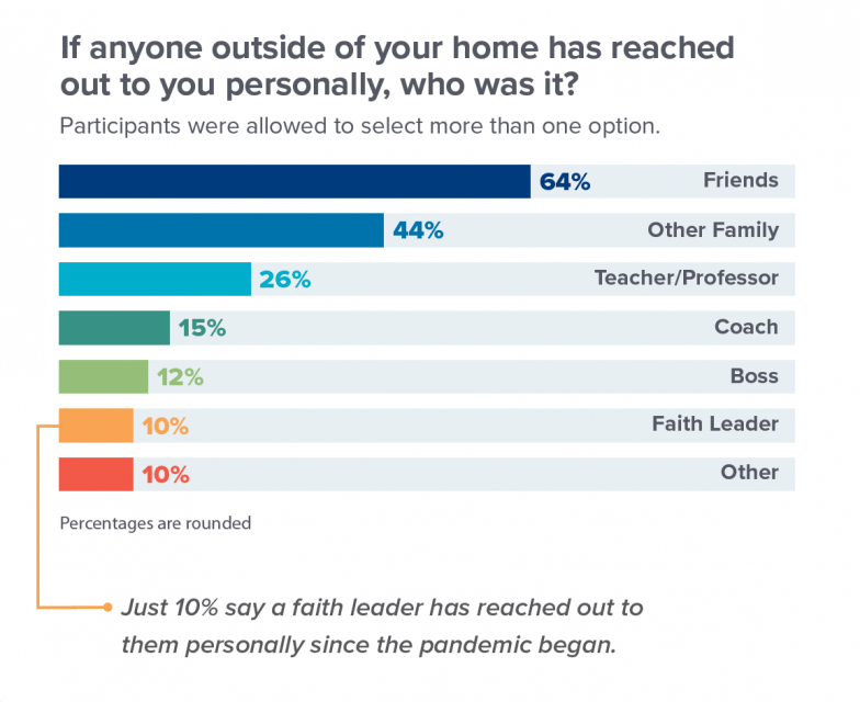 Only one in ten young people said a faith leader had reached out to them during the pandemic. Source: Springtide Research Institute, 2021.