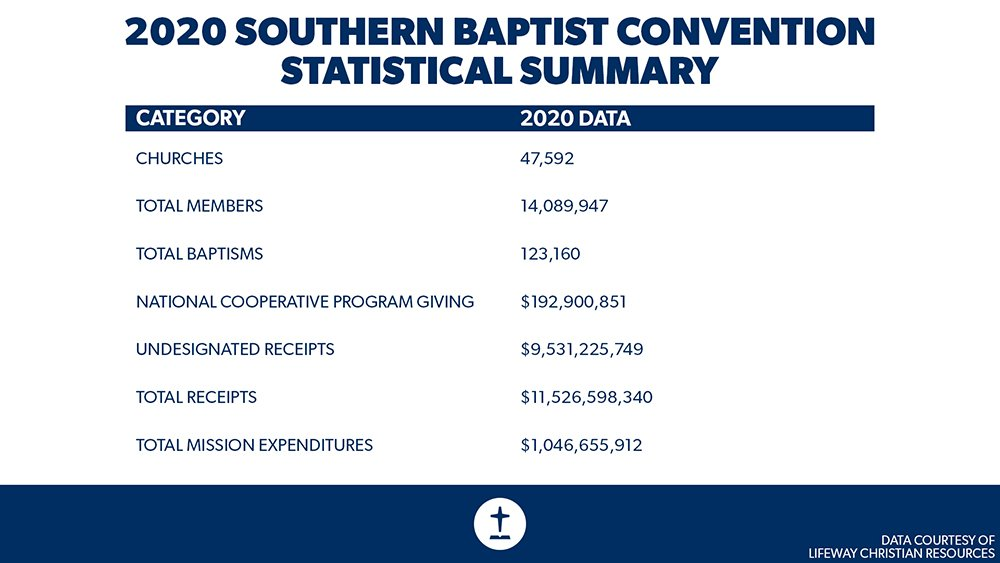 """""""2020 Southern Baptist Convention Statistical Summary"""" Graphic courtesy of Lifeway"""