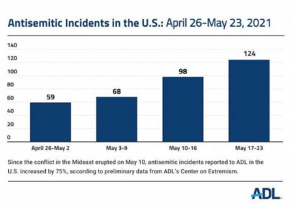 Research by ADL's Center on Extremism
