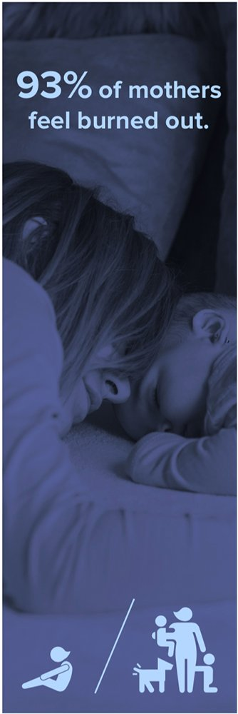93% of mothers feel burned out. Graphic courtesy of Motherly