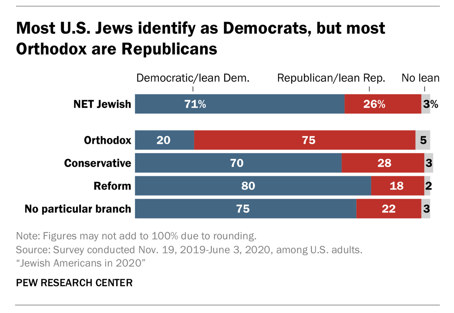 """""""Most U.S. Jews identify as Democrats, but most Orthodox are Republicans"""" Graphic courtesy of Pew Research Center"""