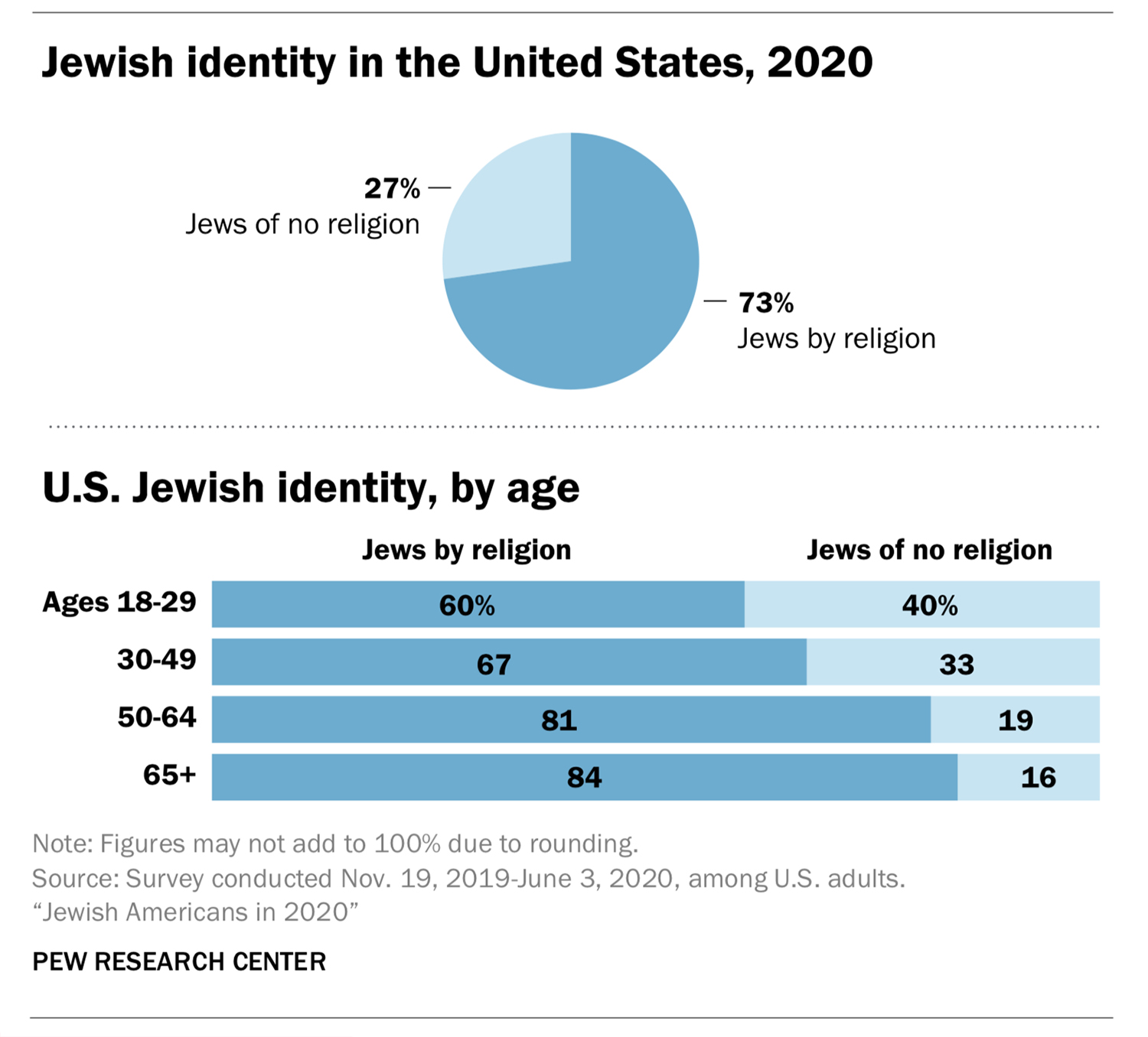 """""""Jewish identity in the United States, 2020"""" Graphic courtesy of Pew Research Center"""