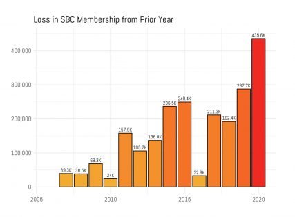 SBC membership numbers dropped by more htan 400k from 2019 to 2020, the largest loss within a single year thus far. Data collected by Lifeway Christian Resources