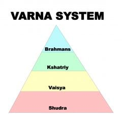 """Long deemed a part of Hinduism, the Varna system, sometimes referred to as """"castes,"""" includes four different groups. RNS graphic"""
