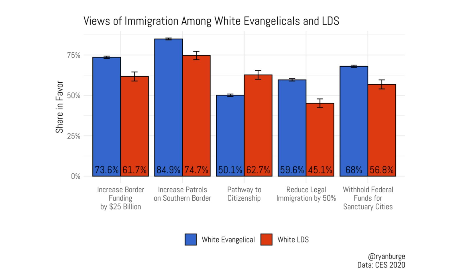 """""""Views of Immigration Amount White Evangelicals and LDS"""" Graphic by Ryan Burge"""