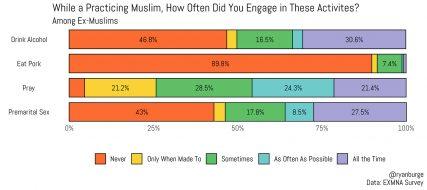 Chart courtesy of Ryan Burge
