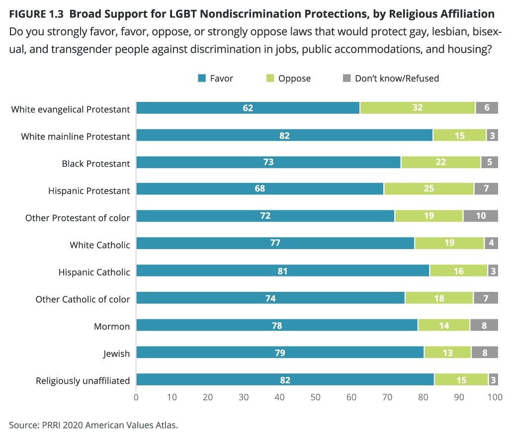 """""""Broad Support for LGBT Nondiscrimination Protections, by Religious Affiliation"""" Graphic courtesy of PRRI"""