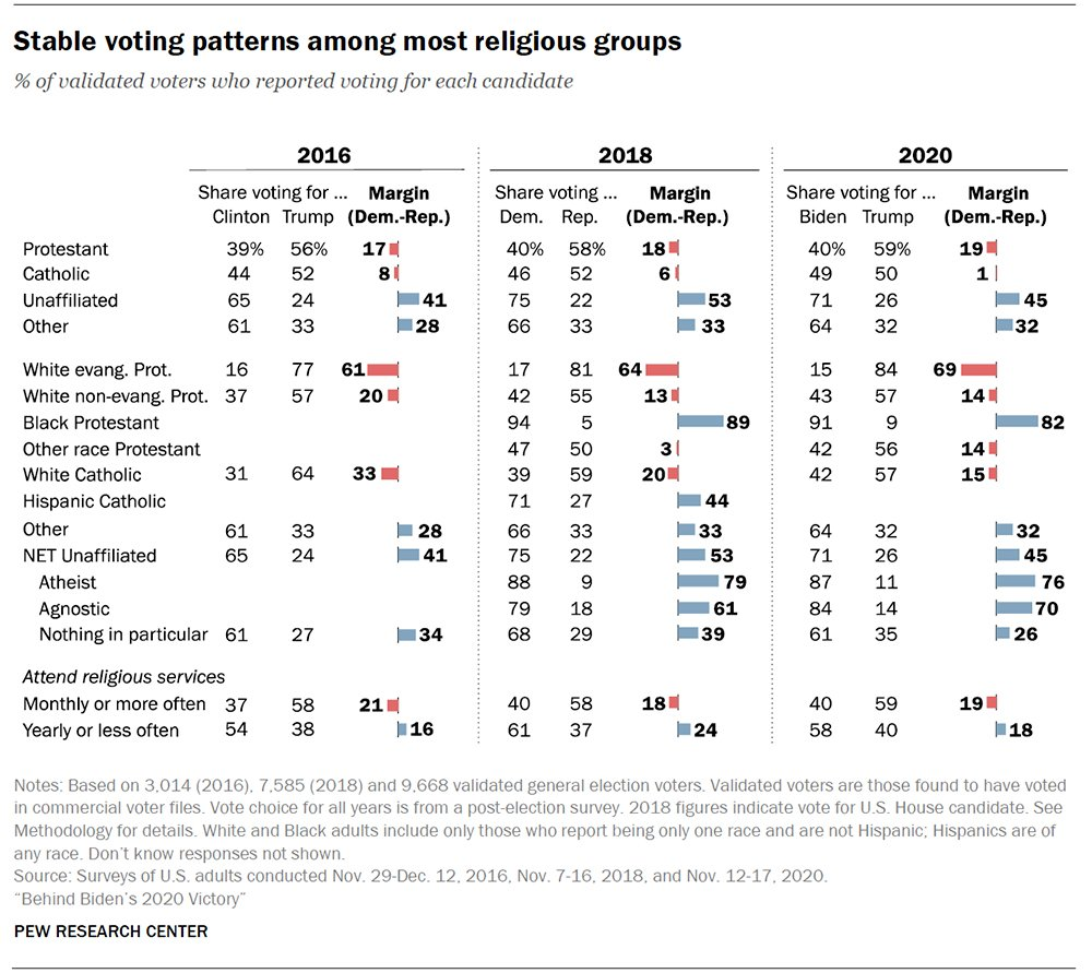 Stable voting patterns among most religious groups. Chart and research courtesy of Pew Research Center