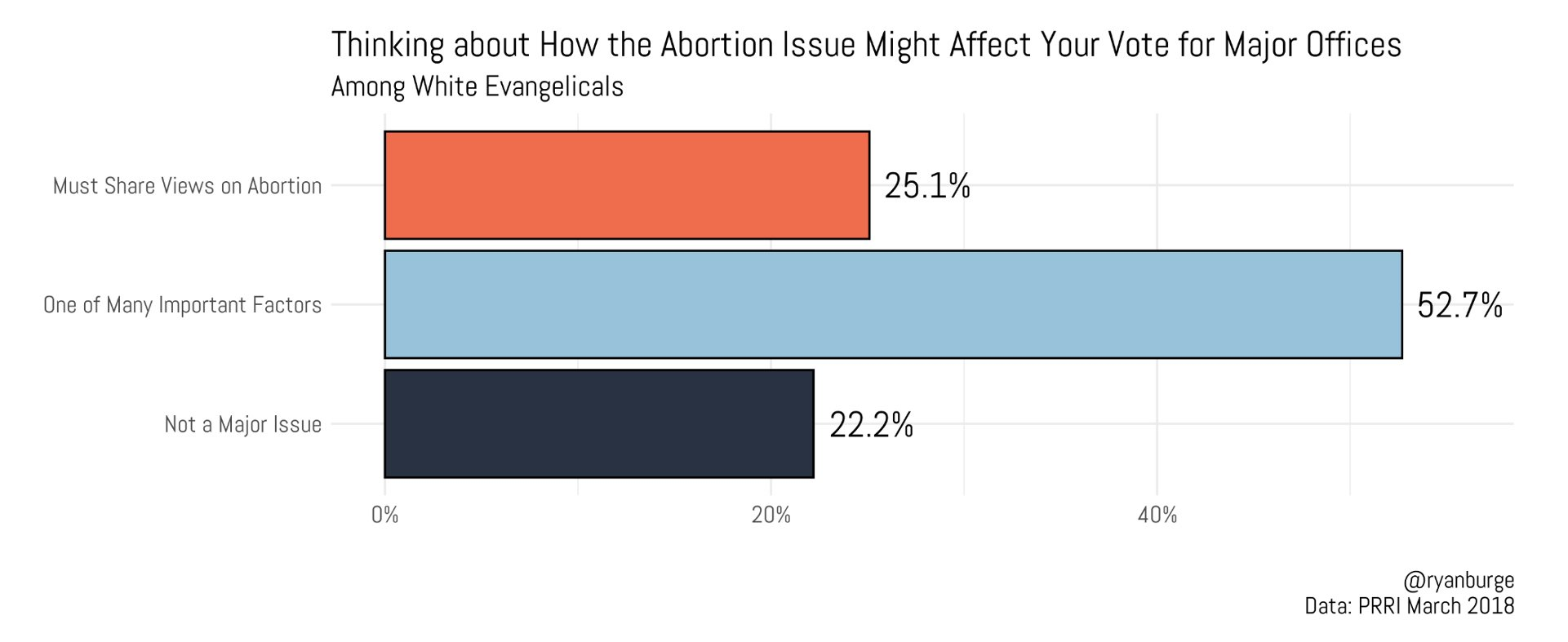 """""""Thinking about how the abortion issue might affect your vote for major offices"""" Graphic by Ryan Burge"""